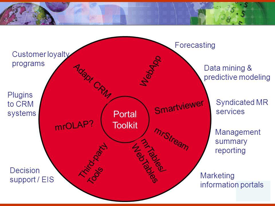 Decision support / EIS Management summary reporting Portal Toolkit Smartviewer WebApp mrTables/ WebTables mrOLAP.