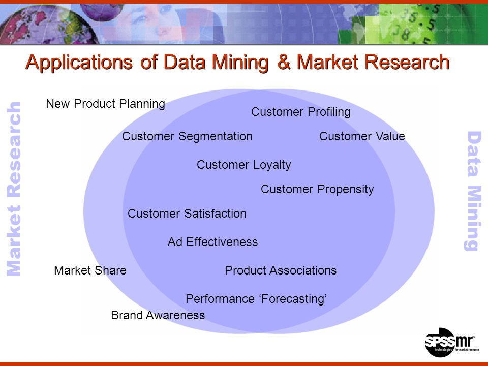 Data Mining Market Research Applications of Data Mining & Market Research Customer Profiling Customer Value Customer Loyalty Customer Segmentation Customer Propensity Customer Satisfaction Performance Forecasting Product Associations New Product Planning Brand Awareness Market Share Ad Effectiveness