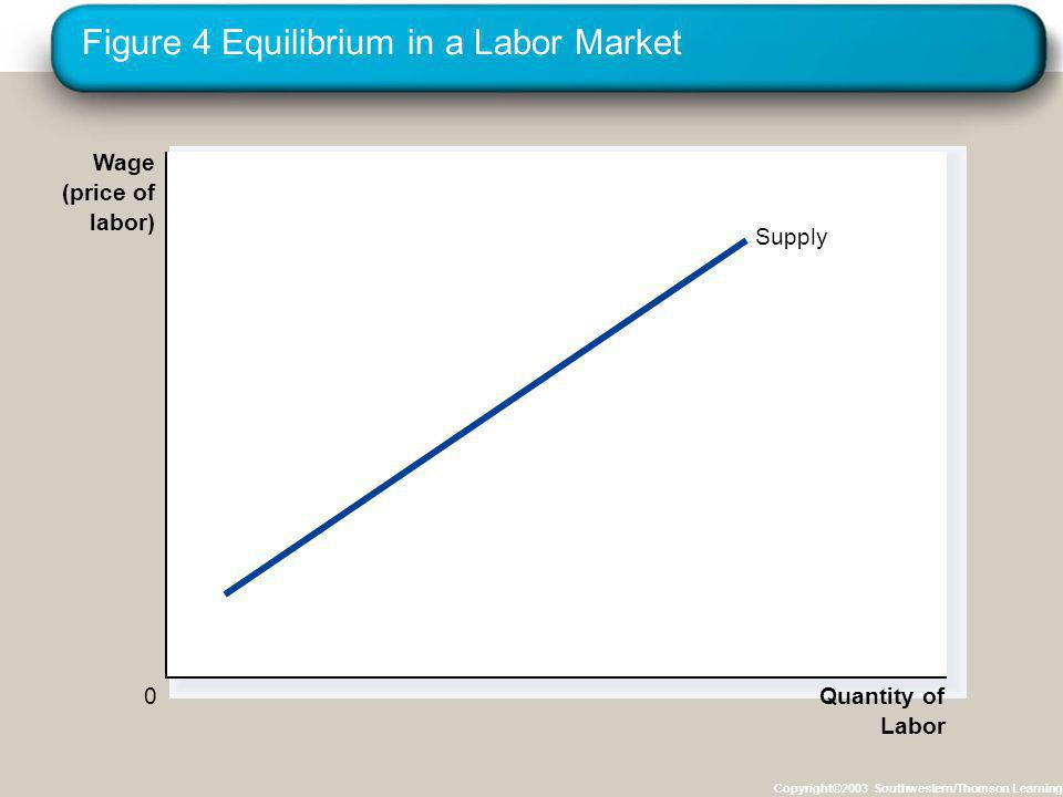 Figure 4 Equilibrium in a Labor Market Copyright©2003 Southwestern/Thomson Learning Wage (price of labor) 0 Quantity of Labor Supply