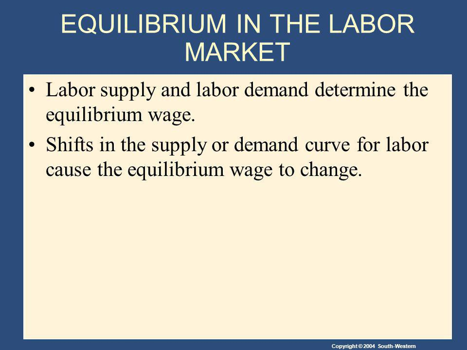 Copyright © 2004 South-Western EQUILIBRIUM IN THE LABOR MARKET Labor supply and labor demand determine the equilibrium wage. Shifts in the supply or d