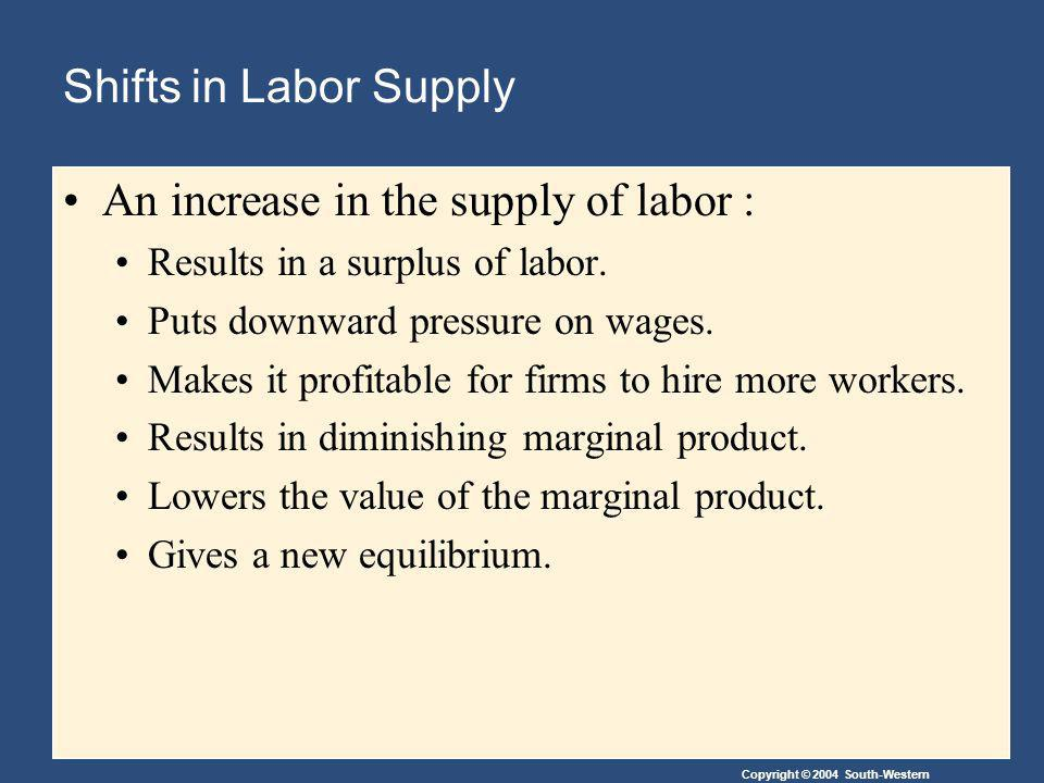 Copyright © 2004 South-Western Shifts in Labor Supply An increase in the supply of labor : Results in a surplus of labor. Puts downward pressure on wa
