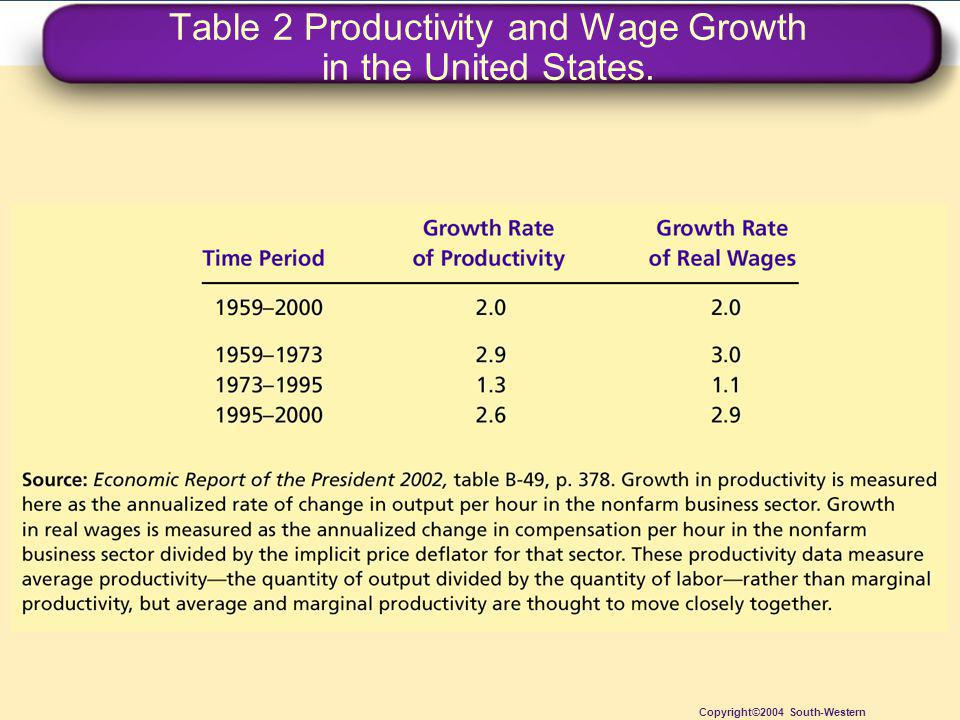Table 2 Productivity and Wage Growth in the United States. Copyright©2004 South-Western