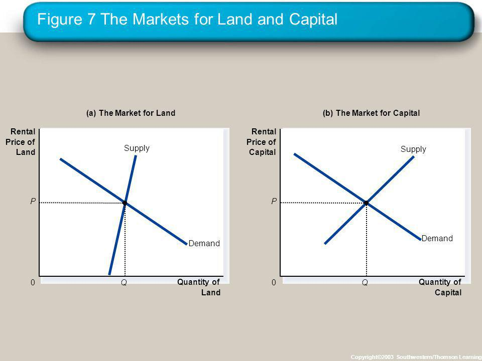 Figure 7 The Markets for Land and Capital Copyright©2003 Southwestern/Thomson Learning Quantity of Land 0 Rental Price of Land Demand Supply Demand Supply Quantity of Capital 0 Rental Price of Capital Q P (a) The Market for Land(b) The Market for Capital P Q