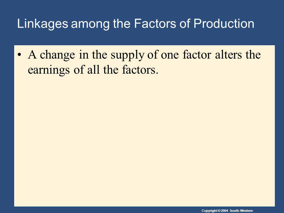 Copyright © 2004 South-Western Linkages among the Factors of Production A change in the supply of one factor alters the earnings of all the factors.