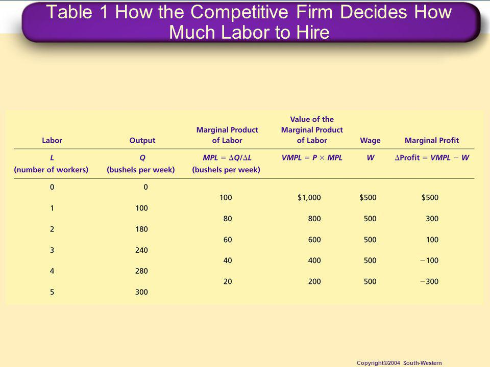 Table 1 How the Competitive Firm Decides How Much Labor to Hire Copyright©2004 South-Western
