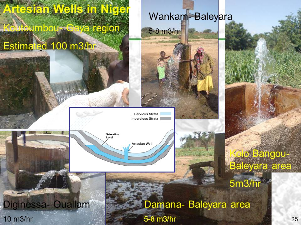 25 artesian wells Artesian Wells in Niger Koutoumbou- Gaya region Estimated 100 m3/hr Damana- Baleyara area 5-8 m3/hr Diginessa- Ouallam 10 m3/hr Wankam- Baleyara 5-8 m3/hr Kolo Bangou- Baleyara area 5m3/hr