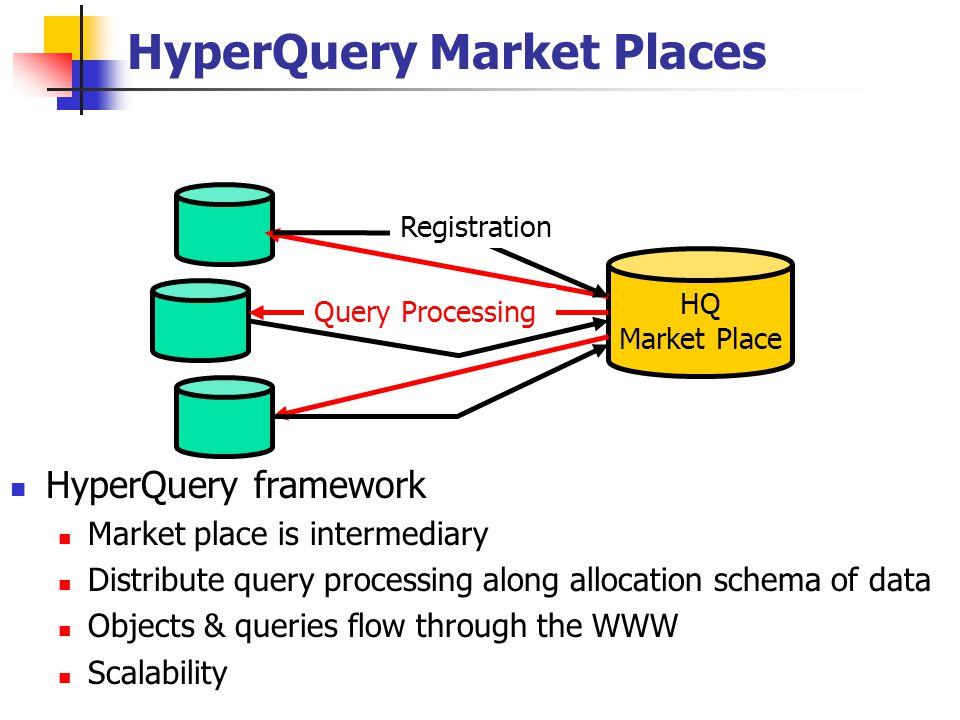 HyperQuery Market Places HyperQuery framework Market place is intermediary Distribute query processing along allocation schema of data Objects & queries flow through the WWW Scalability HQ Market Place Query Processing Registration