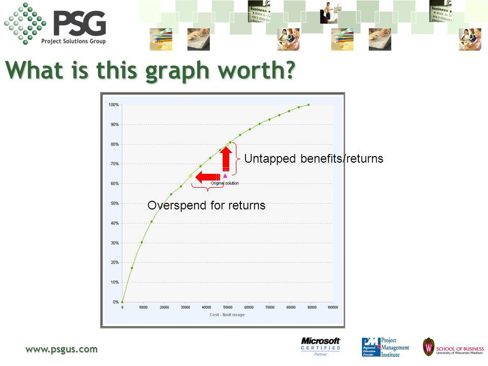 www.psgus.com What is this graph worth? Untapped benefits/returns Overspend for returns