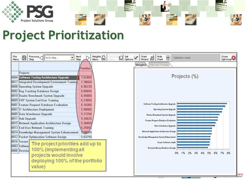 www.psgus.com The project priorities add up to 100% (implementing all projects would involve deploying 100% of the portfolio value) Project Prioritiza