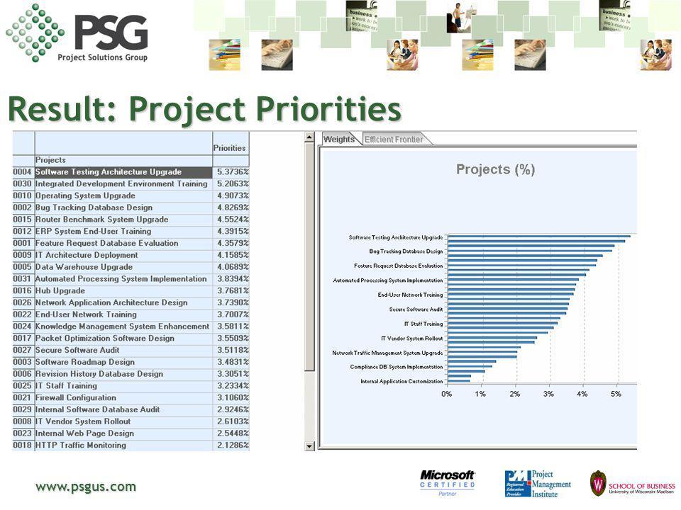 www.psgus.com Result: Project Priorities