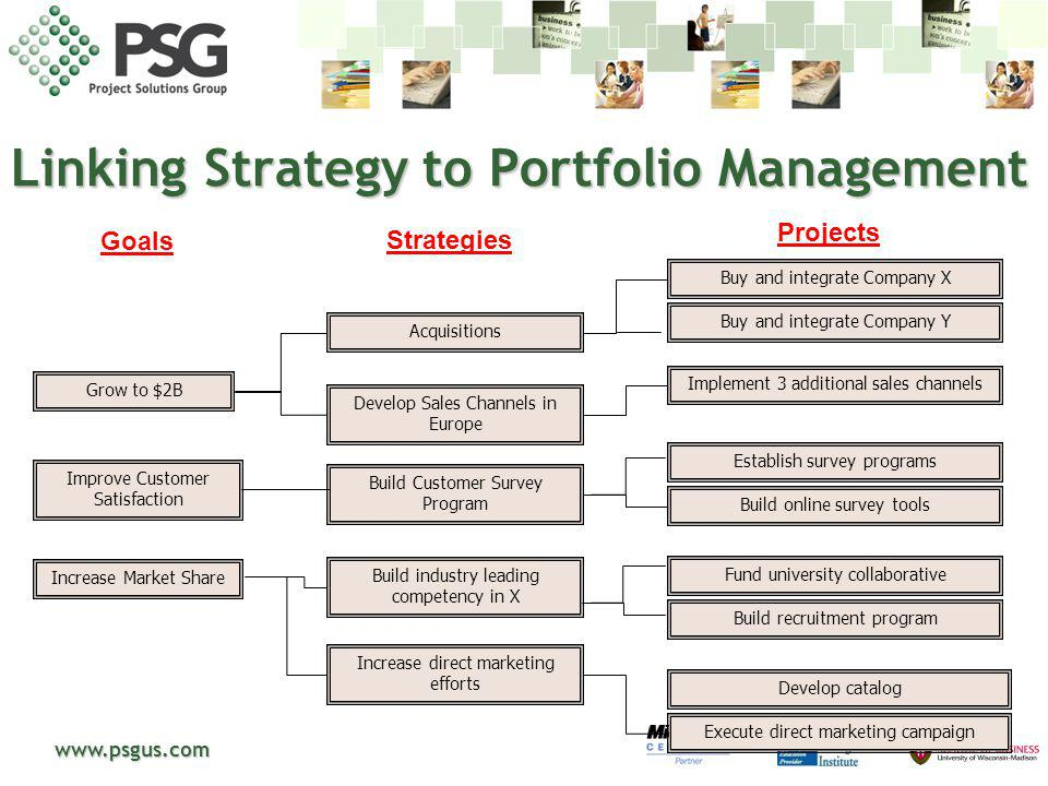 www.psgus.com Linking Strategy to Portfolio Management Grow to $2B Improve Customer Satisfaction Increase Market Share Acquisitions Develop Sales Chan
