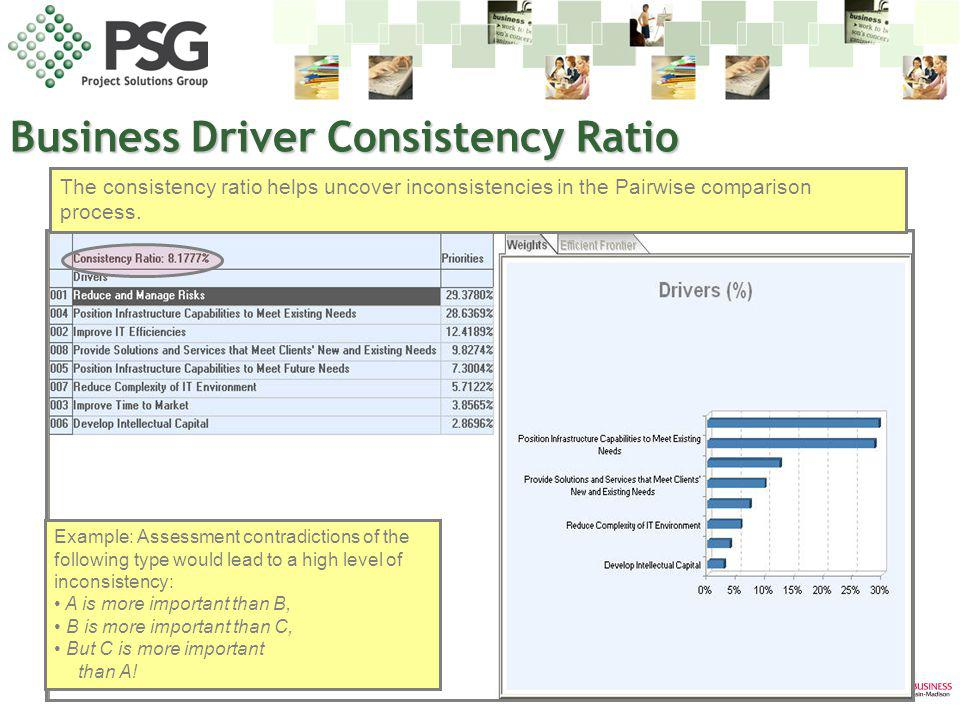 www.psgus.com The consistency ratio helps uncover inconsistencies in the Pairwise comparison process. Example: Assessment contradictions of the follow