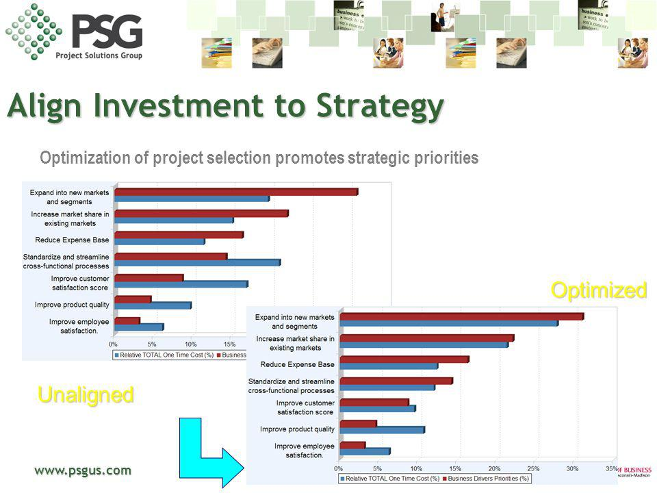 www.psgus.com Align Investment to Strategy Optimization of project selection promotes strategic priorities Unaligned Optimized