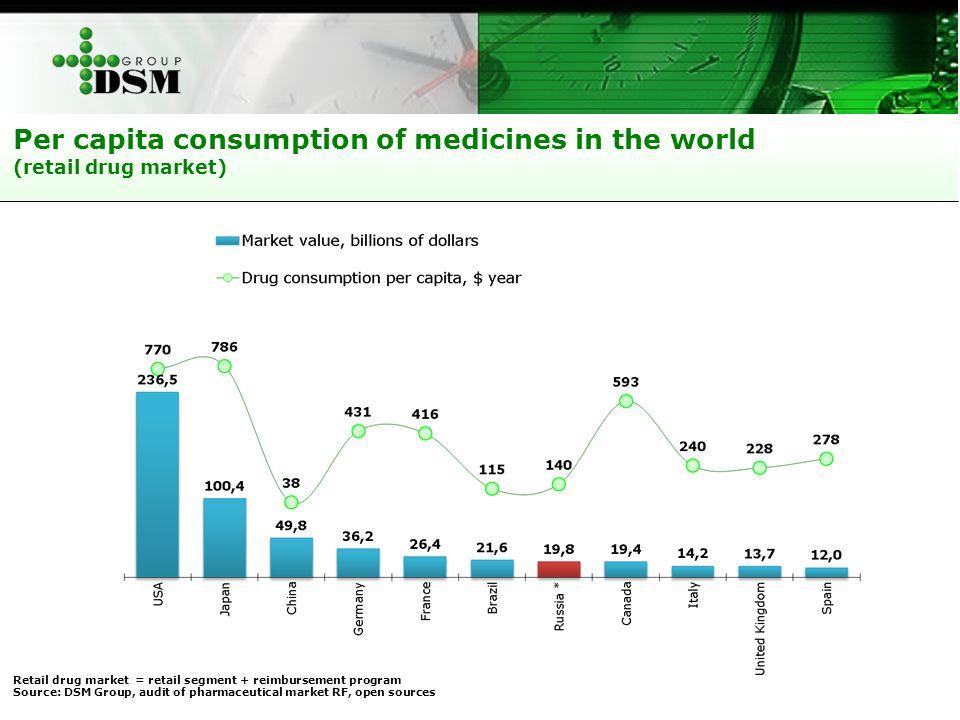 Per capita consumption of medicines in the world (retail drug market) Retail drug market = retail segment + reimbursement program Source: DSM Group, audit of pharmaceutical market RF, open sources