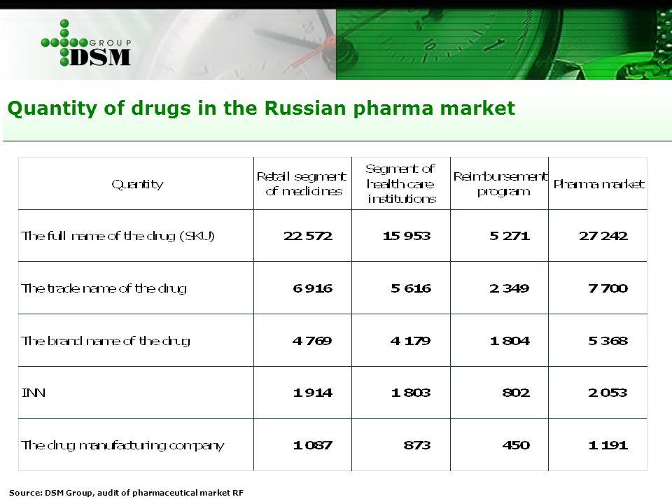 Quantity of drugs in the Russian pharma market Source: DSM Group, audit of pharmaceutical market RF
