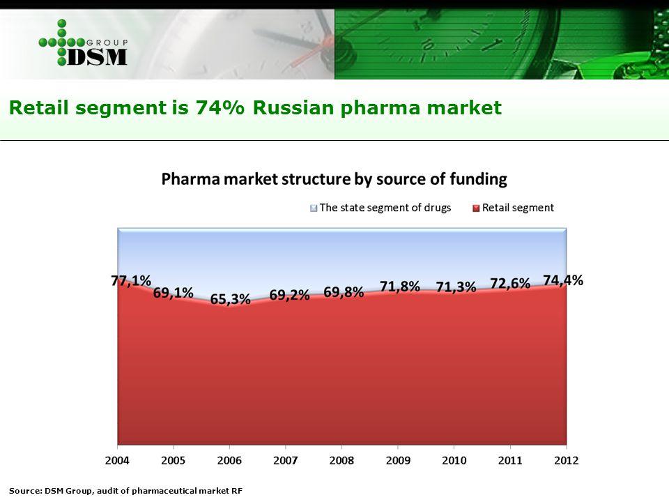 Retail segment is 74% Russian pharma market Source: DSM Group, audit of pharmaceutical market RF