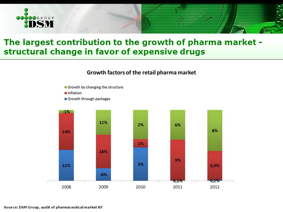 The largest contribution to the growth of pharma market - structural change in favor of expensive drugs Source: DSM Group, audit of pharmaceutical mar
