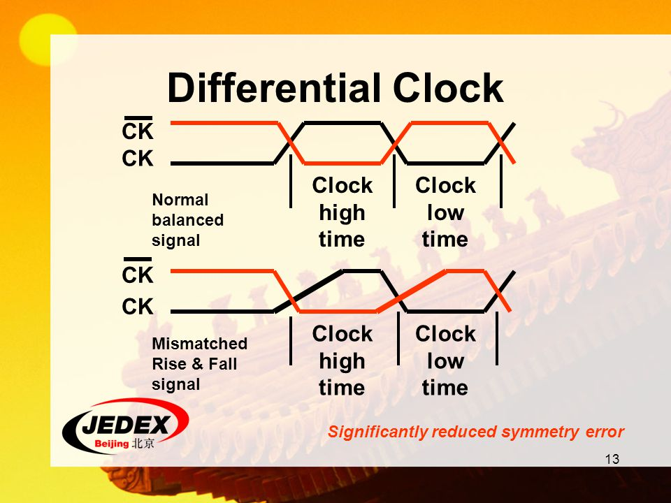 13 Differential Clock Significantly reduced symmetry error Clock high time Clock low time CK Clock high time Clock low time CK Normal balanced signal
