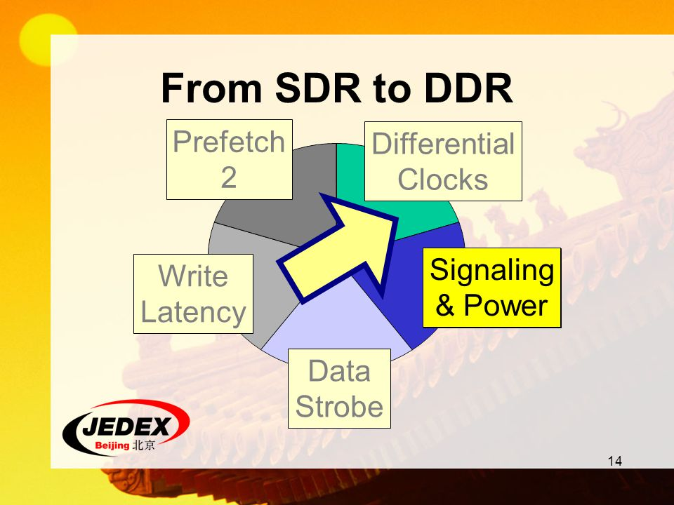 14 From SDR to DDR Signaling & Power Differential Clocks Data Strobe Prefetch 2 Write Latency Signaling & Power