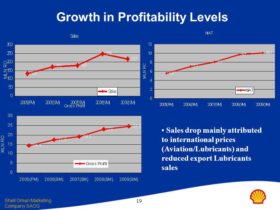 Shell Oman Marketing Company SAOG 19 Growth in Profitability Levels Sales drop mainly attributed to international prices (Aviation/Lubricants) and reduced export Lubricants sales