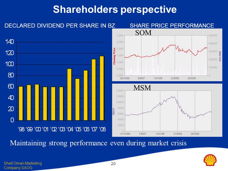 Shell Oman Marketing Company SAOG 20 Shareholders perspective DECLARED DIVIDEND PER SHARE IN BZSHARE PRICE PERFORMANCE Maintaining strong performance even during market crisis SOM MSM