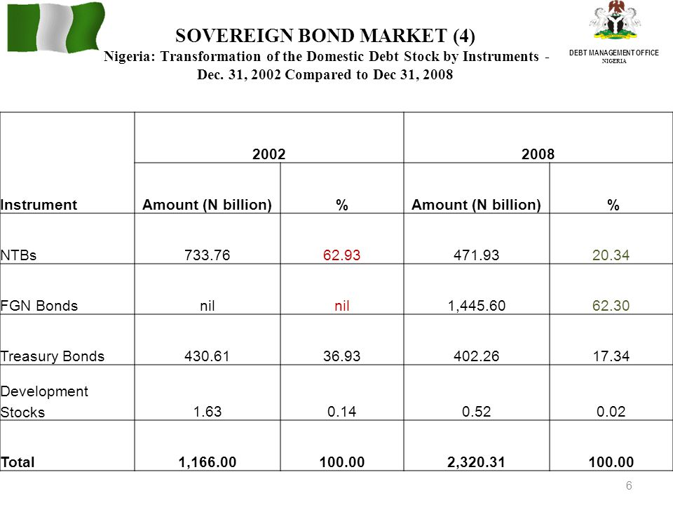 6 DEBT MANAGEMENT OFFICE NIGERIA SOVEREIGN BOND MARKET (4) Nigeria: Transformation of the Domestic Debt Stock by Instruments - Dec.
