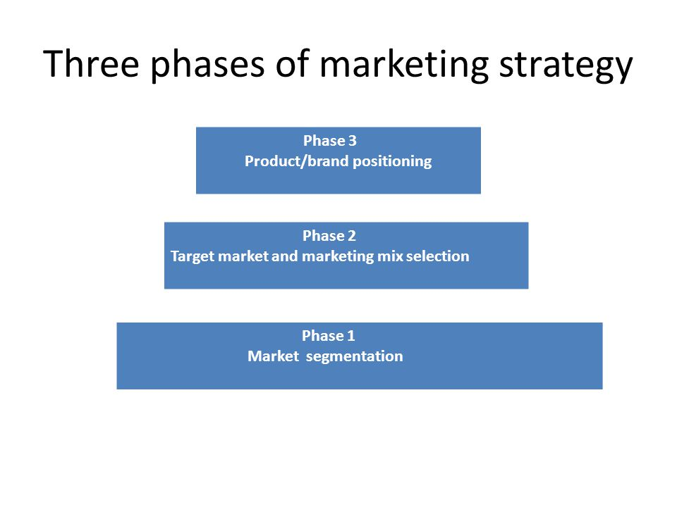 Three phases of marketing strategy Phase 3 Product/brand positioning Phase 2 Target market and marketing mix selection Phase 1 Market segmentation