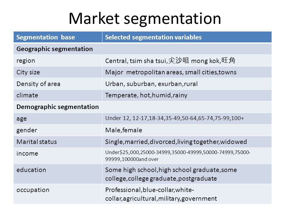 Market segmentation Segmentation baseSelected segmentation variables Geographic segmentation region Central, tsim sha tsui, mong kok, City sizeMajor metropolitan areas, small cities,towns Density of areaUrban, suburban, exurban,rural climateTemperate, hot,humid,rainy Demographic segmentation age Under 12, 12-17,18-34,35-49,50-64,65-74,75-99,100+ genderMale,female Marital statusSingle,married,divorced,living together,widowed income Under$25,000,25000-34999,35000-49999,50000-74999,75000- 99999,100000and over educationSome high school,high school graduate,some college,college graduate,postgraduate occupationProfessional,blue-collar,white- collar,agricultural,military,government