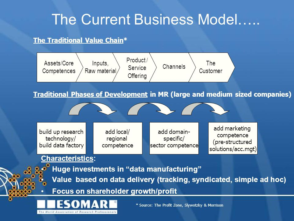 The Current Business Model…..