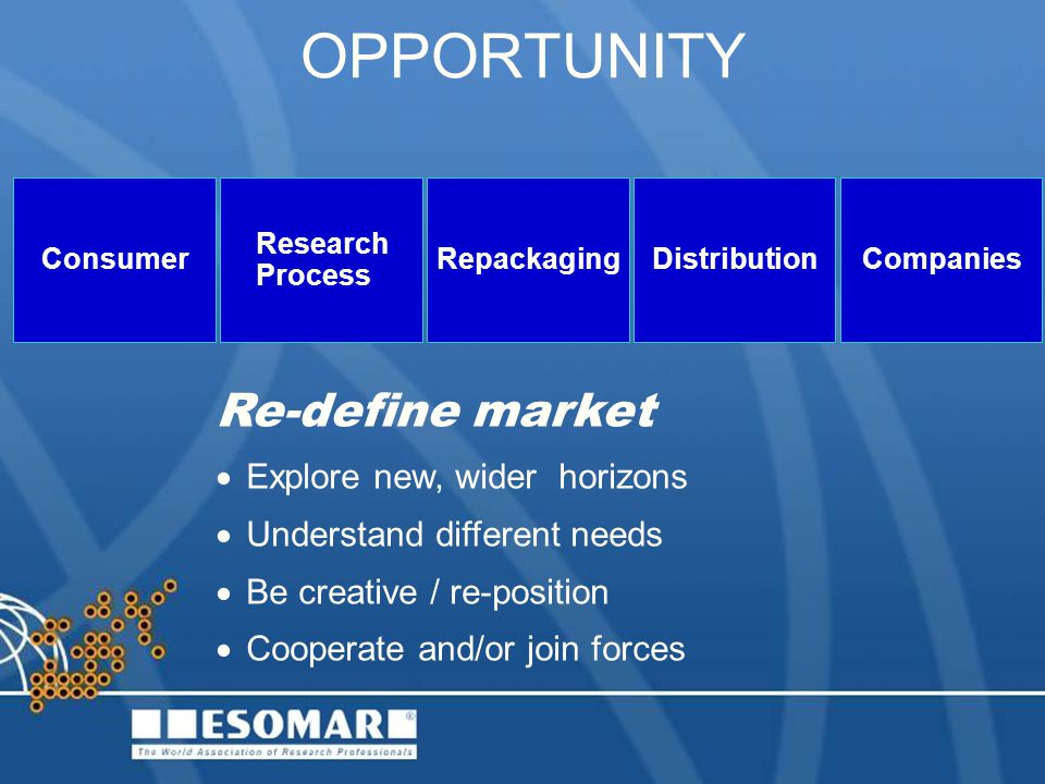 OPPORTUNITY Re-define market Explore new, wider horizons Understand different needs Be creative / re-position Cooperate and/or join forces ConsumerDistributionCompaniesRepackaging Research Process