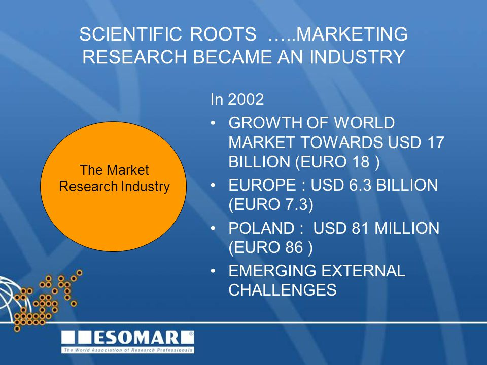 SCIENTIFIC ROOTS …..MARKETING RESEARCH BECAME AN INDUSTRY In 2002 GROWTH OF WORLD MARKET TOWARDS USD 17 BILLION (EURO 18 ) EUROPE : USD 6.3 BILLION (E