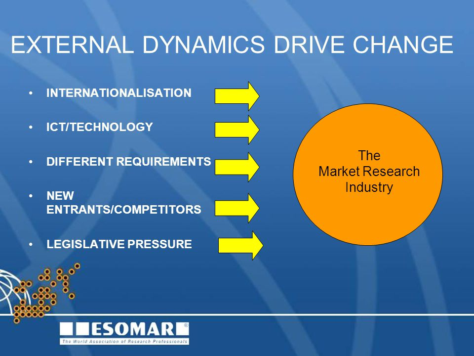 EXTERNAL DYNAMICS DRIVE CHANGE INTERNATIONALISATION ICT/TECHNOLOGY DIFFERENT REQUIREMENTS NEW ENTRANTS/COMPETITORS LEGISLATIVE PRESSURE The Market Research Industry