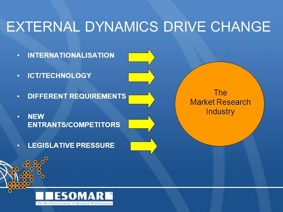 EXTERNAL DYNAMICS DRIVE CHANGE INTERNATIONALISATION ICT/TECHNOLOGY DIFFERENT REQUIREMENTS NEW ENTRANTS/COMPETITORS LEGISLATIVE PRESSURE The Market Res