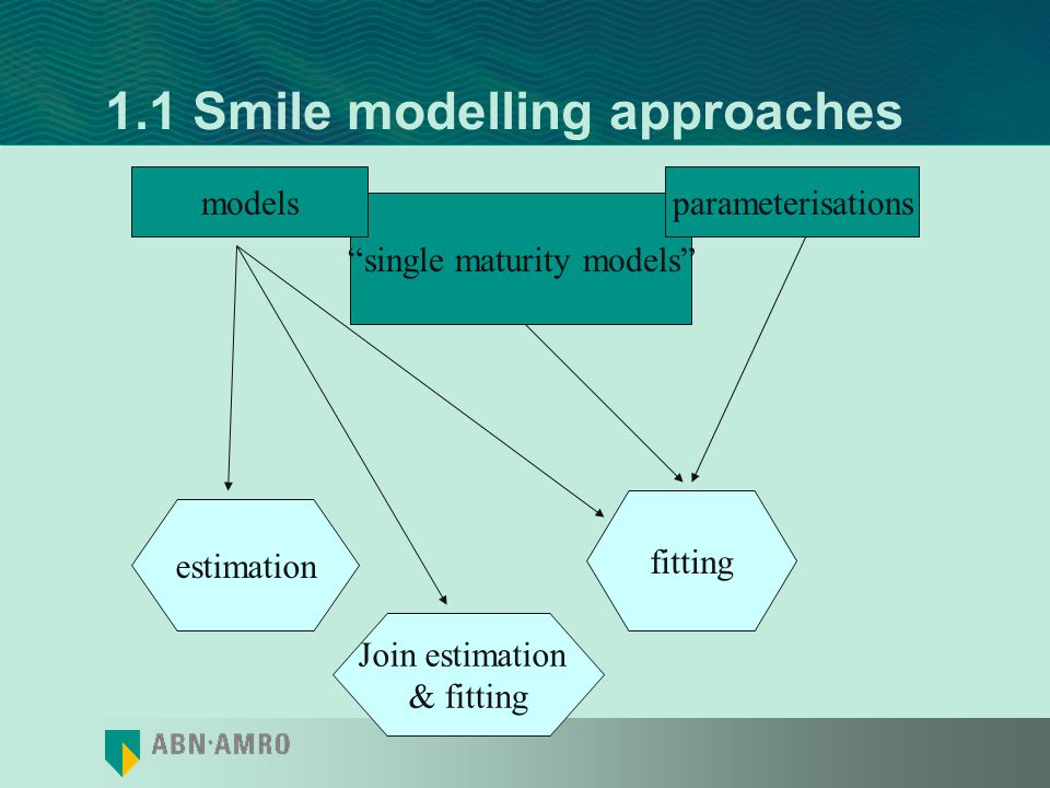 1. Estimation vs fitting In different situations one needs different models or smile representations marketmaking exotic pricing risk management book
