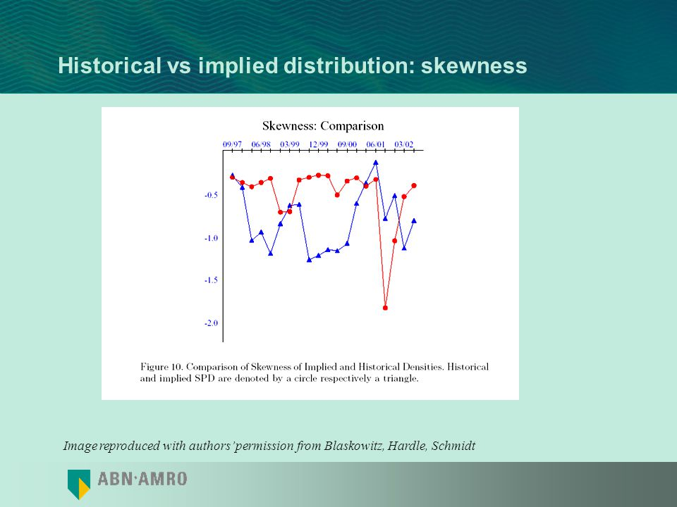 Historical vs implied distribution: StDev Image reproduced with authors permission from Blaskowitz, Hardle, Schmidt