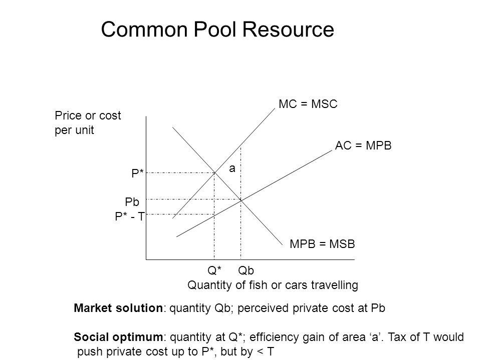 Common Pool Resource Q* Qb Quantity of fish or cars travelling Price or cost per unit P* Pb P* - T MPB = MSB MC = MSC AC = MPB a Market solution: quantity Qb; perceived private cost at Pb Social optimum: quantity at Q*; efficiency gain of area a.