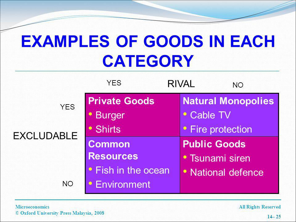 All Rights ReservedMicroeconomics © Oxford University Press Malaysia, – 25 Public Goods Tsunami siren National defence Common Resources Fish in the ocean Environment Natural Monopolies Cable TV Fire protection Private Goods Burger Shirts YES NO RIVAL EXCLUDABLE YES NO EXAMPLES OF GOODS IN EACH CATEGORY