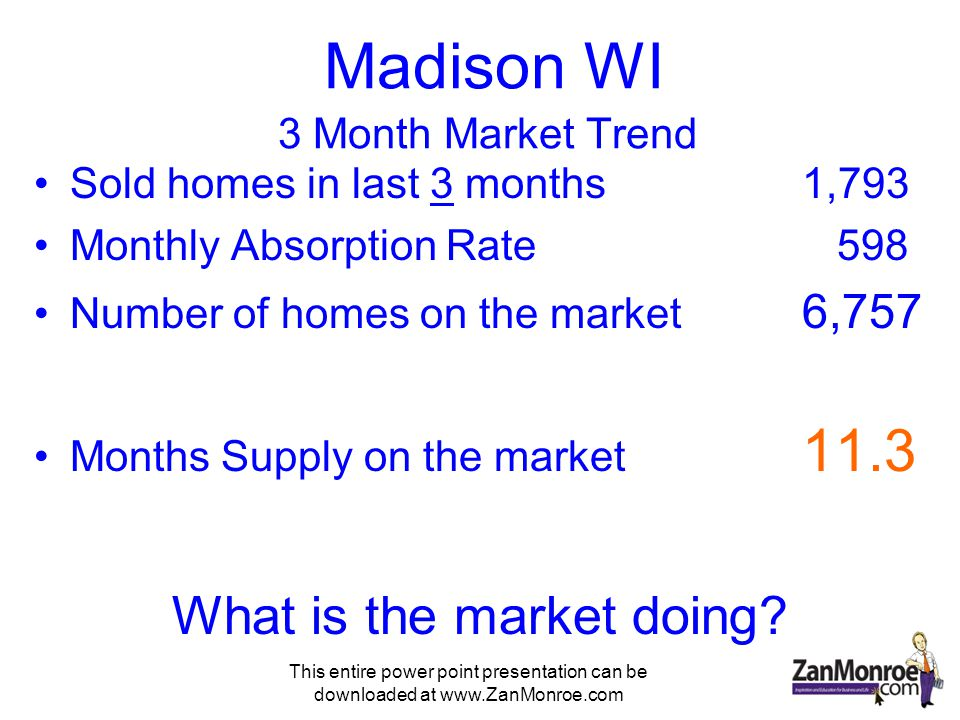 This entire power point presentation can be downloaded at www.ZanMonroe.com Madison WI 3 Month Market Trend Sold homes in last 3 months1,793 Monthly Absorption Rate 598 Number of homes on the market 6,757 Months Supply on the market 11.3 What is the market doing