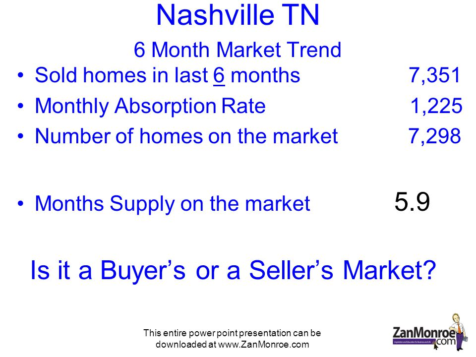 This entire power point presentation can be downloaded at www.ZanMonroe.com Nashville TN 6 Month Market Trend Sold homes in last 6 months 7,351 Monthly Absorption Rate 1,225 Number of homes on the market 7,298 Months Supply on the market 5.9 Is it a Buyers or a Sellers Market?