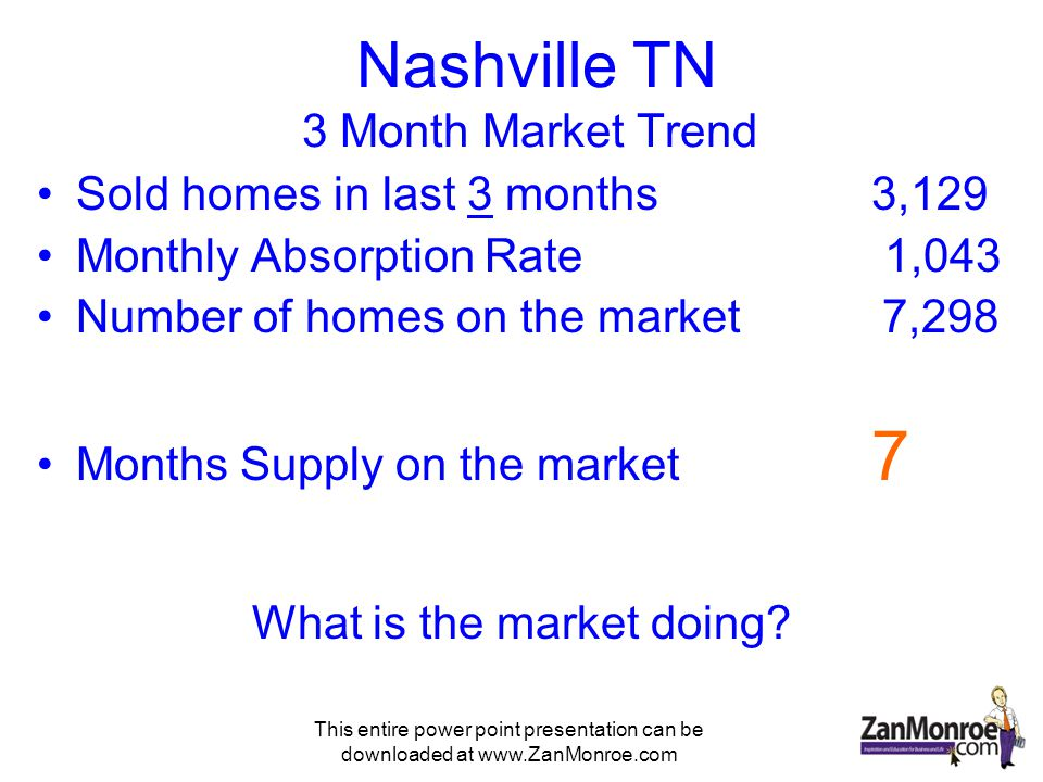 This entire power point presentation can be downloaded at www.ZanMonroe.com Nashville TN 3 Month Market Trend Sold homes in last 3 months3,129 Monthly Absorption Rate 1,043 Number of homes on the market 7,298 Months Supply on the market 7 What is the market doing