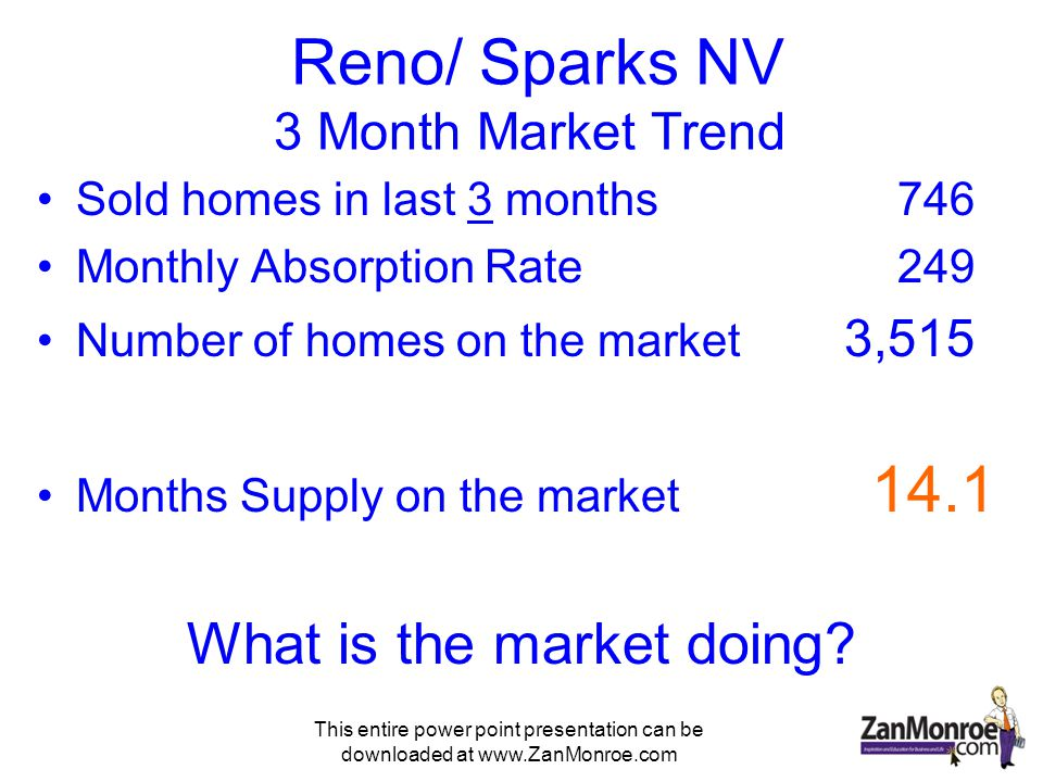 This entire power point presentation can be downloaded at www.ZanMonroe.com Reno/ Sparks NV 3 Month Market Trend Sold homes in last 3 months 746 Monthly Absorption Rate 249 Number of homes on the market 3,515 Months Supply on the market 14.1 What is the market doing?