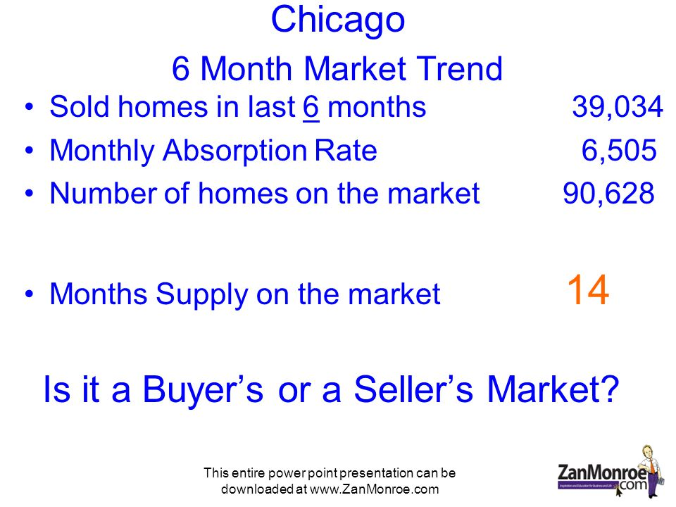 This entire power point presentation can be downloaded at www.ZanMonroe.com Chicago 6 Month Market Trend Sold homes in last 6 months 39,034 Monthly Absorption Rate 6,505 Number of homes on the market 90,628 Months Supply on the market 14 Is it a Buyers or a Sellers Market?