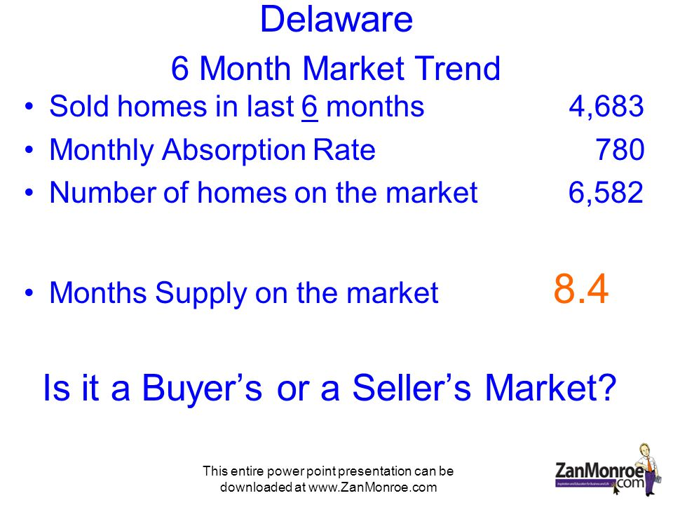 This entire power point presentation can be downloaded at www.ZanMonroe.com Delaware 6 Month Market Trend Sold homes in last 6 months 4,683 Monthly Absorption Rate 780 Number of homes on the market 6,582 Months Supply on the market 8.4 Is it a Buyers or a Sellers Market