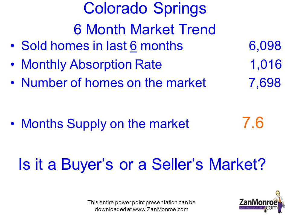 This entire power point presentation can be downloaded at www.ZanMonroe.com Colorado Springs 6 Month Market Trend Sold homes in last 6 months 6,098 Monthly Absorption Rate 1,016 Number of homes on the market 7,698 Months Supply on the market 7.6 Is it a Buyers or a Sellers Market?