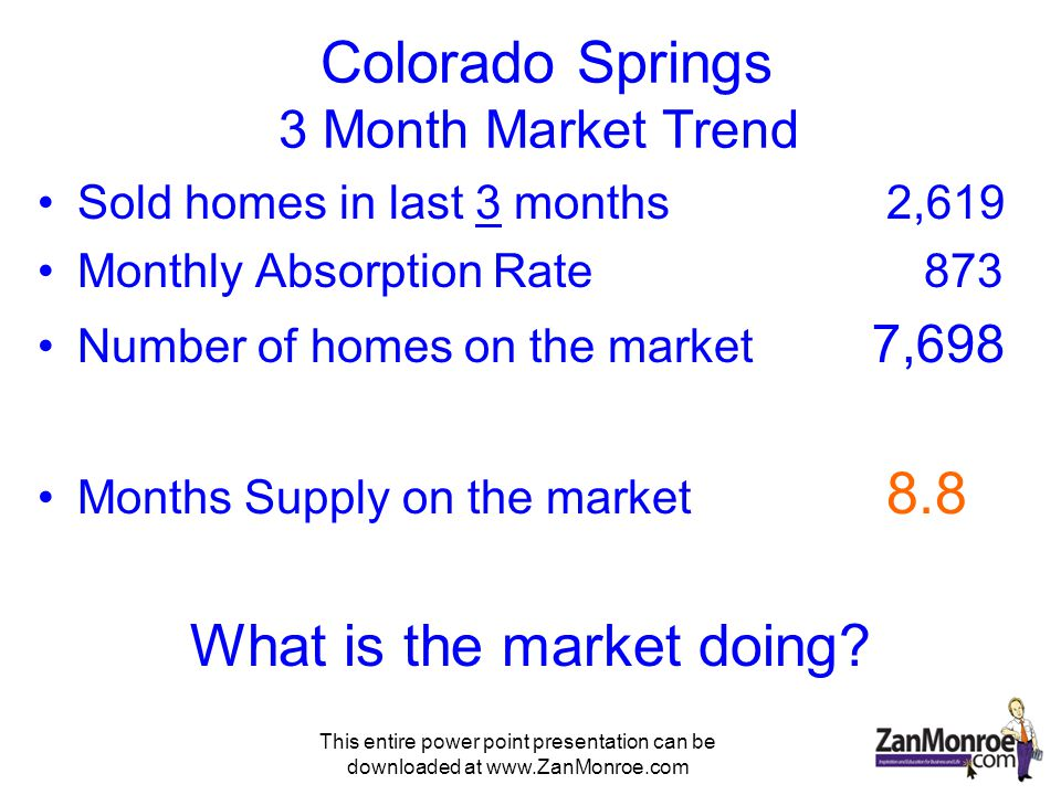 This entire power point presentation can be downloaded at www.ZanMonroe.com Colorado Springs 3 Month Market Trend Sold homes in last 3 months2,619 Monthly Absorption Rate 873 Number of homes on the market 7,698 Months Supply on the market 8.8 What is the market doing