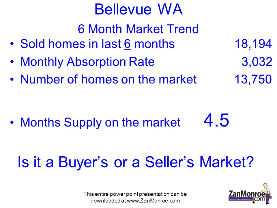 This entire power point presentation can be downloaded at www.ZanMonroe.com Bellevue WA 3 Month Market Trend Sold homes in last 3 months7,846 Monthly Absorption Rate 2,615 Number of homes on the market 13,750 Months Supply on the market 5.25 What is the market doing?