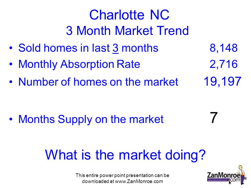 This entire power point presentation can be downloaded at www.ZanMonroe.com Charlotte NC 3 Month Market Trend Sold homes in last 3 months8,148 Monthly Absorption Rate 2,716 Number of homes on the market 19,197 Months Supply on the market 7 What is the market doing