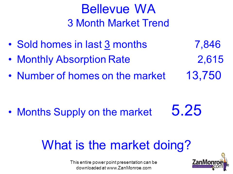 This entire power point presentation can be downloaded at www.ZanMonroe.com Odds of your House Selling Bellevue WA Closed in last 6 months 18,194 Divided by Number of new listings 23,249 Odds of Your House Selling 78% This is the highest odds of selling I have found in the last 7 years of researching markets all over the United States!