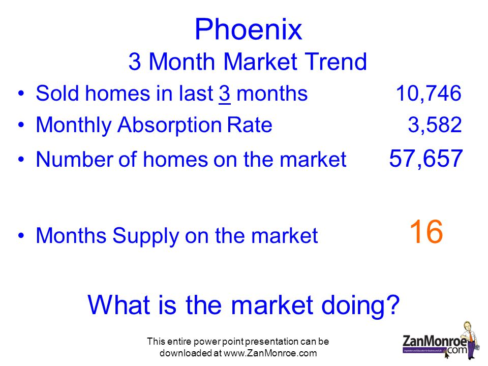 This entire power point presentation can be downloaded at www.ZanMonroe.com Phoenix 3 Month Market Trend Sold homes in last 3 months 10,746 Monthly Absorption Rate 3,582 Number of homes on the market 57,657 Months Supply on the market 16 What is the market doing?