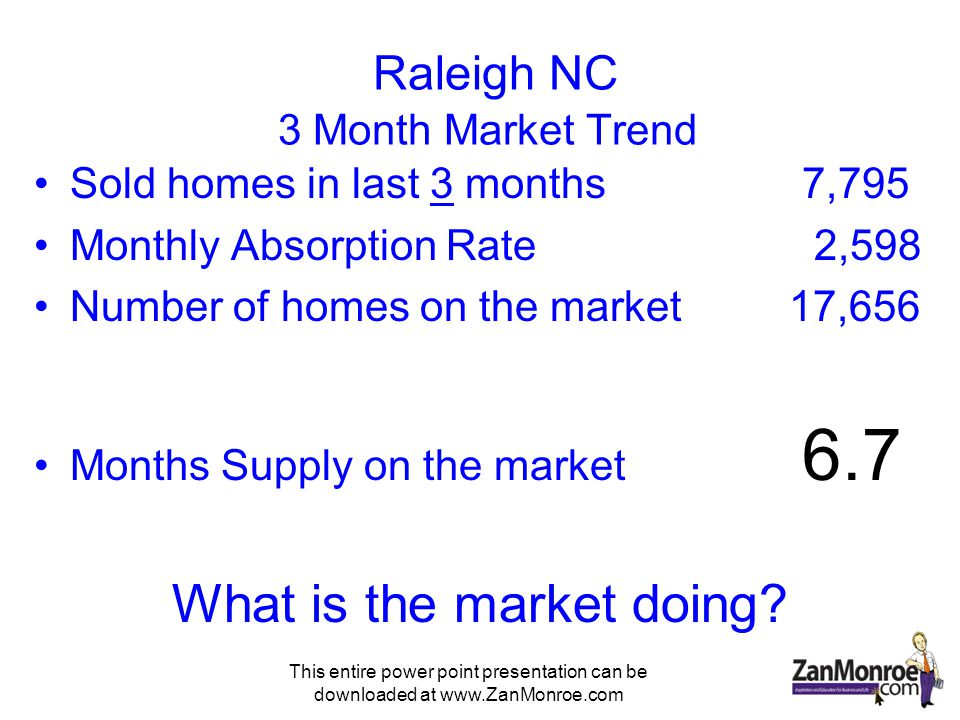 This entire power point presentation can be downloaded at www.ZanMonroe.com Raleigh NC 3 Month Market Trend Sold homes in last 3 months7,795 Monthly Absorption Rate 2,598 Number of homes on the market 17,656 Months Supply on the market 6.7 What is the market doing?